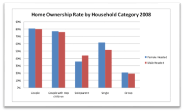 home-ownership-rate-by-household-category-2008